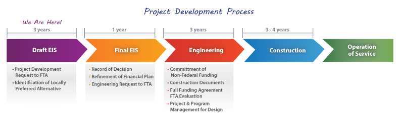 it project development Thousands of downloadable deliverables, project plans, presentations, and checklists to help boost your project management productivity.